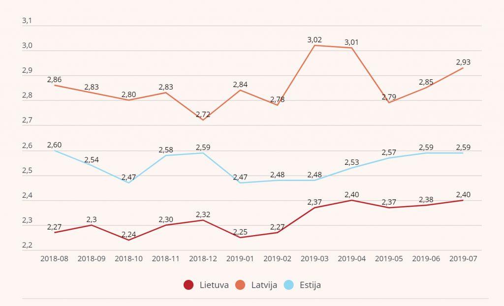 Vidutinės būsto paskolų palūkanų normos Baltijos šalyse %